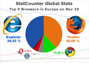 Top 5 Browsers in Europe on Nov 10 | StatCounter Global Stats