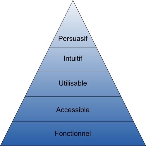 Pyramide d'optimisation ergonomique